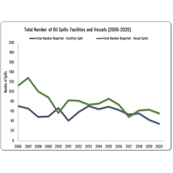 Total Number of Oil Spills (2006-2020)