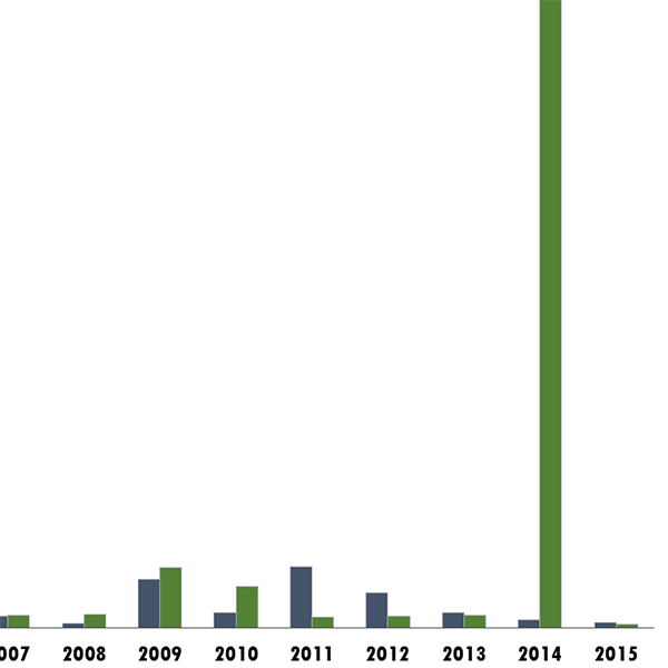 Total Volume of Oil Spilled (2001-2015)