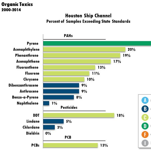 Houston Ship Channel Organic Toxics