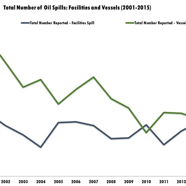 Total Number of Oil Spills (2001-2015)